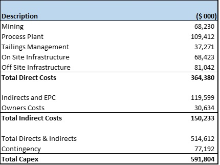 Blackwater Initial Capital Costs